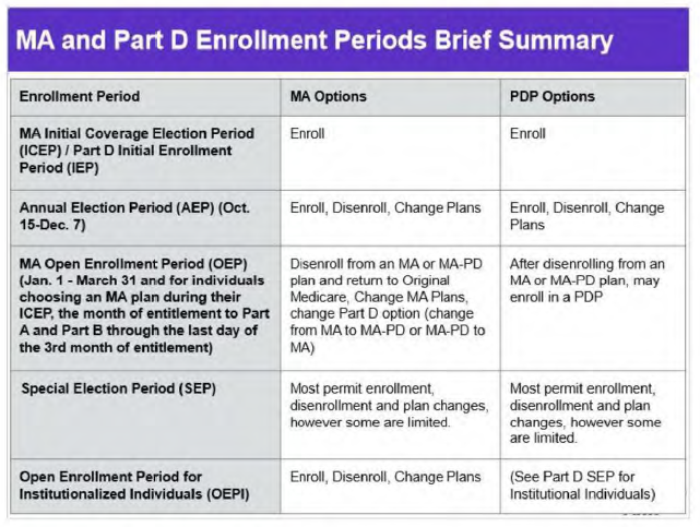 AHIP Summary Open Enrollment Periods