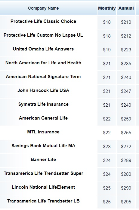 Sample Rates Life Insurance