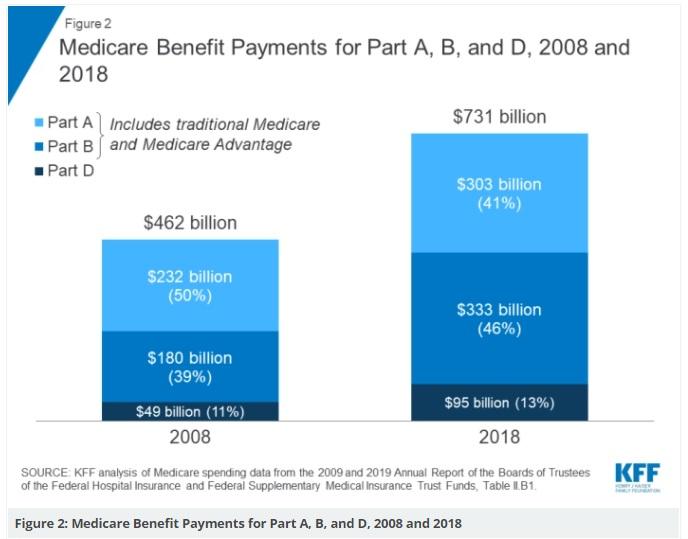 Medicare Expenses